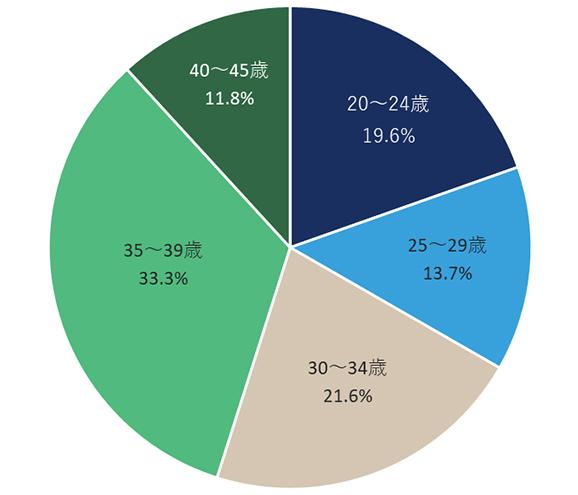 【画像】スタッフの年齢構成グラフ
